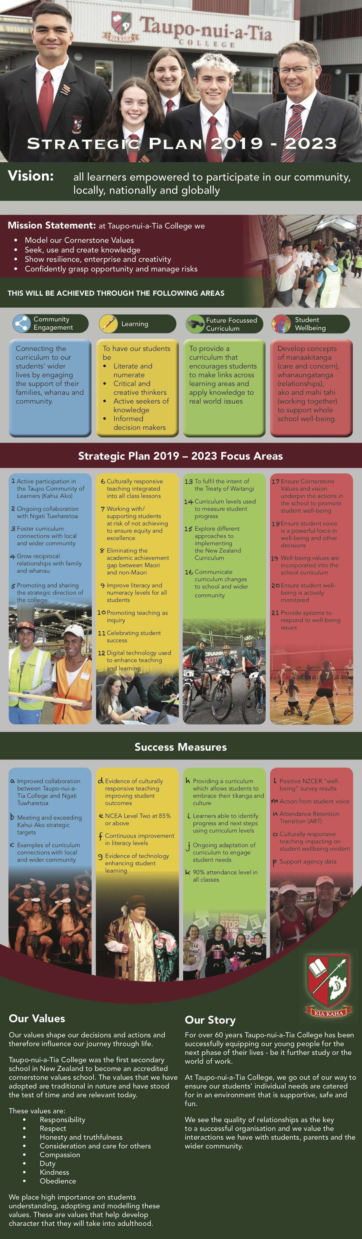 Tnat Strategic Plan 2019 2023